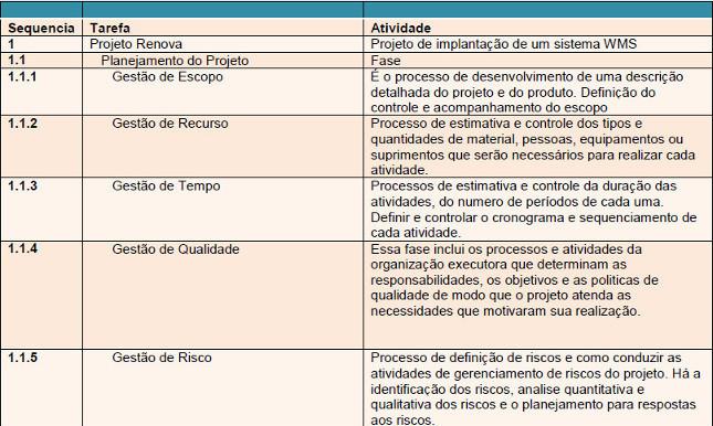 Tabela com a descrição das Fases da EAP