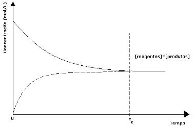 Gráfico de um equilíbrio químico