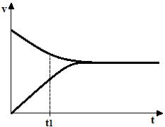 Gráfico de exercício sobre equilíbrio químico