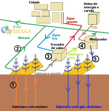 Esquema de processo de dissolução de CO2 em salmoura subterrânea
