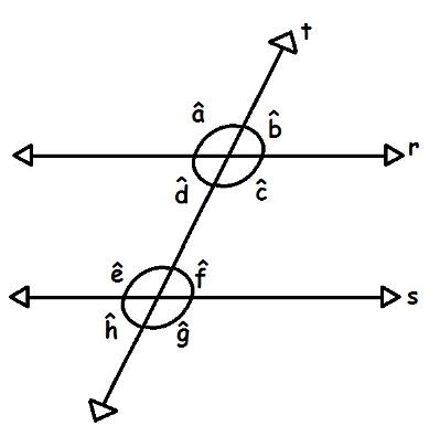 A interseção da reta t com as retas paralelas r e s deu origem aos ângulos a, b, c, d, e, f, g, h