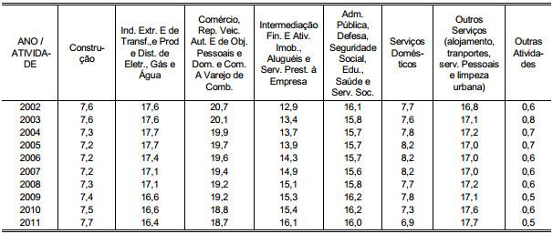 Demonstração Tabela 4