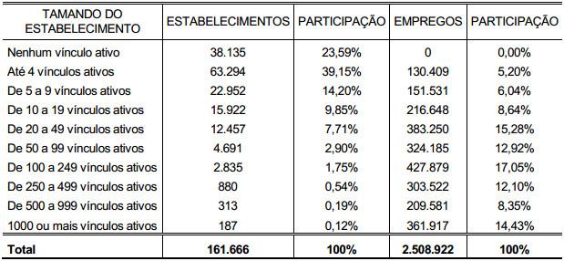 Demonstração Tabela 9