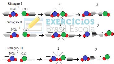Exercício sobre colisões entre moléculas para ocorrência de reação