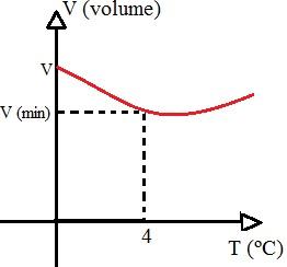 O volume da água diminui entre 0 e 4ºC e depois começa a aumentar