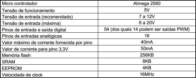 Quadro 1 - Características do Arduino Mega
