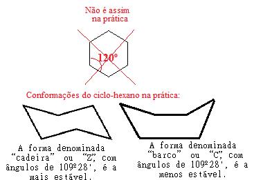Possíveis conformações do ciclo-hexano na prática