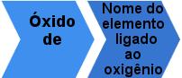 Regra de nomenclatura de óxidos iônicos com uma única valência