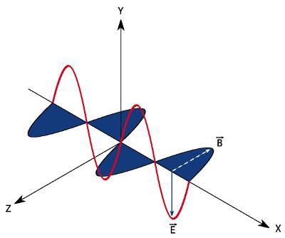 A figura mostra a direção do campo magnético, do campo elétrico e da propagação da onda eletromagnética