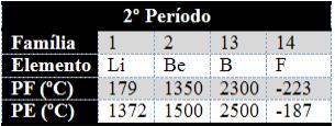 Ponto de fusão e ponto de ebulição para os elementos do segundo período da Tabela Periódica