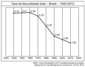 Taxa de fecundidade no Brasil entre 1940 e 2010