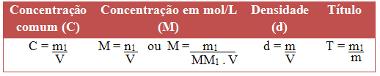 Fórmulas de cálculo das concentrações das soluções químicas