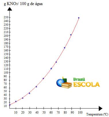 Gráfico de curva de solubilidade do KNO3 em 100 g água