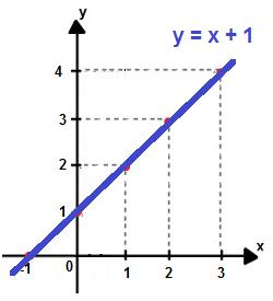 Gráfico da função y = x + 1