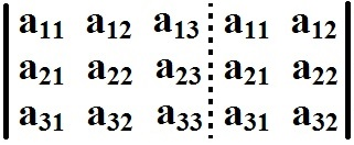 Devemos repetir as duas primeiras colunas à direita da matriz