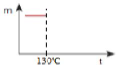 Primeira parte de construção de gráfico em resposta de exercício sobre decomposição térmica gradual
