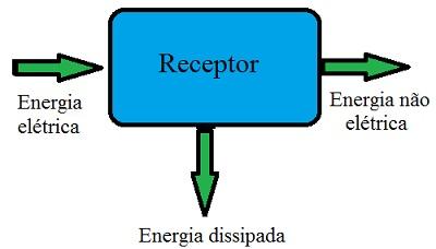 Na figura, vemos que o receptor recebe energia elétrica, transforma uma parte em energia não elétrica e dissipa o restante