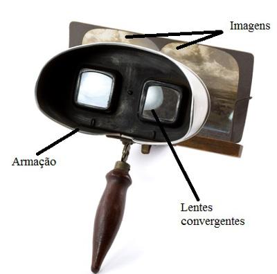 Veja agora como eram feitos os estereoscópios
