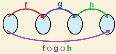 Exemplo de como funciona uma composição de três funções