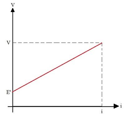 Diagrama representando o funcionamento do receptor elétrico