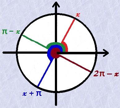Método prático para redução ao primeiro quadrante
