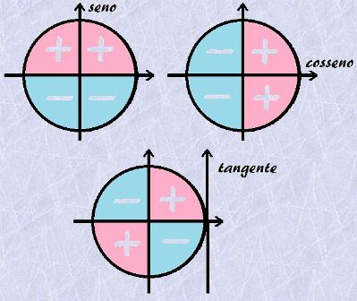 Confira os sinais das funções trigonométricas de acordo com o quadrante