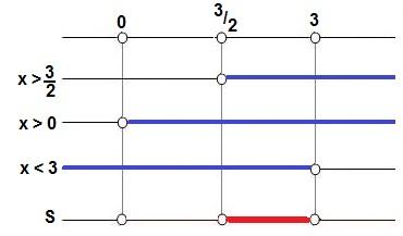 Quadro de resolução do Exemplo 1