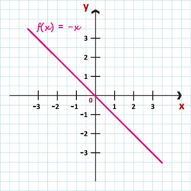 Gráfico da função f(x) = – x