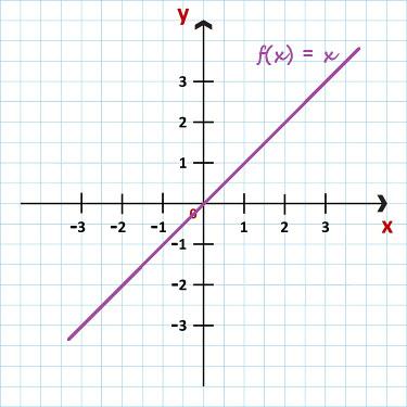 Gráfico da função identidade - f(x) = x