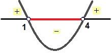 Análise do sinal de x² – 5x + 4 < 0