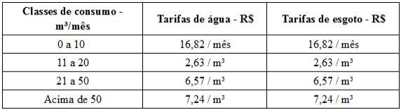 Tabela de tarifa de consumo de água