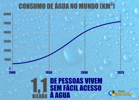 Gráfico com o consumo mundial de água