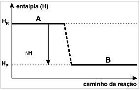 Gráfico de uma reação exotérmica