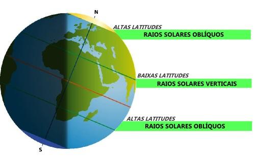 Incidência dos raios solares durante os solstícios de verão no Hemisfério Norte