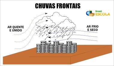 Esquema ilustrativo das chuvas frontais