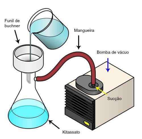 Conjunto de materiais para a realização de uma filtração a vácuo