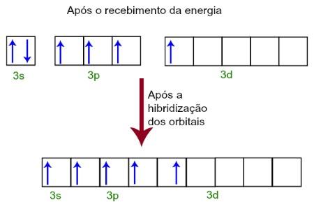 Hibridização dos orbitais atômicos incompletos do fósforo