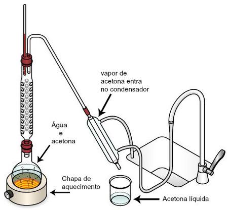 Ilustração de destilação fracionada