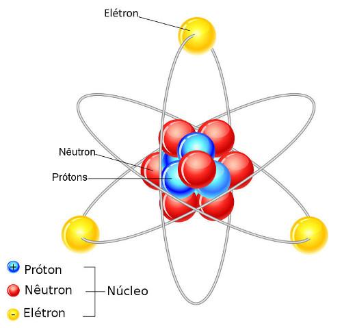 O átomo é formado por prótons, nêutrons e elétrons
