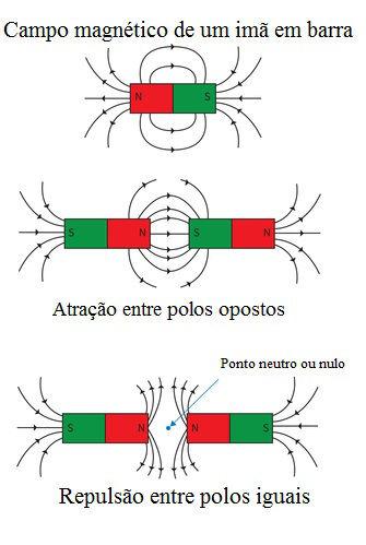 Ao aproximar dois ímãs, os polos de sinais iguais repelem-se, enquanto os polos de sinais contrários atraem-se