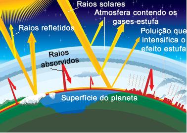 Esquema de efeito estufa natural da Terra