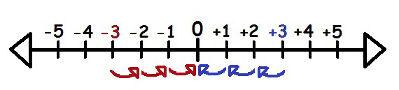 O (+3) e o (-3) possuem o mesmo módulo, pois ambos estão três unidades distantes da origem