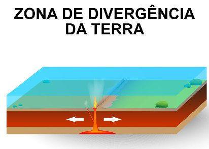O movimento de divergência das placas tectônicas