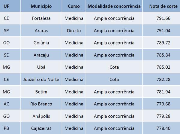 Dez cursos com as maiores notas de corte do ProUni 2016/1