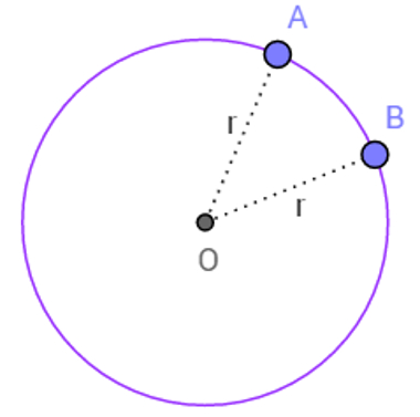 Centro O e pontos A e B equidistantes do ponto O, isto é, a distância de A e de B até O é igual a r
