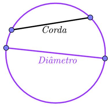 Circunferência onde foram desenhadas cordas. Uma delas é o diâmetro