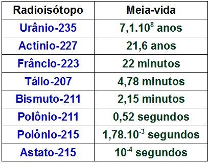 Valores da meia-vida de alguns radioisótopos