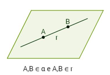 Reta r pertencente (contida) ao plano α