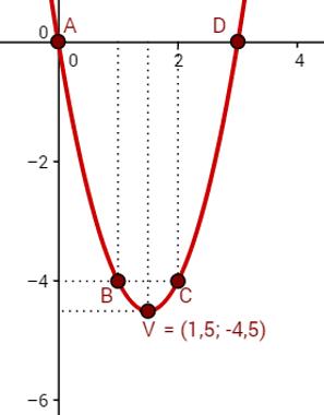 Gráfico: função do segundo grau do exemplo