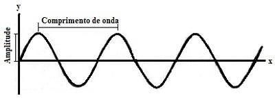 Representação gráfica de uma onda